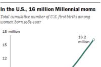 More Millennial Moms, Older Houses, Job & Retirement Meccas