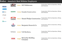Toll Ranks as a Best Mid-Sized Employer