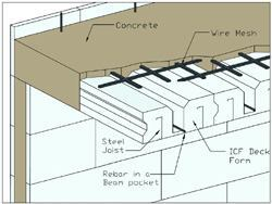 Cutaway view of an ICF floor on ICF walls.