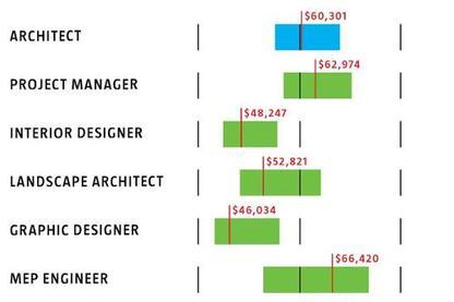 2008 DesignIntelligence Salary Survey