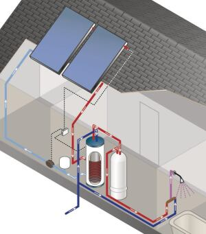 Two Tanks: The SolPak system employs two water heating tanks, using a conventional storage or tankless unit only when needed to supply domestic hot water.