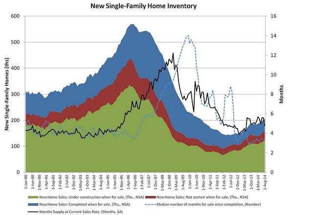 New Home Months' Supply Hits a Low Ebb