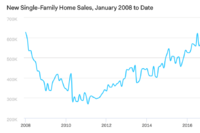 New Home Sales Slump in December