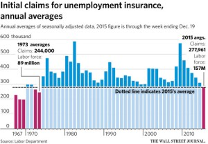 Initial claims for unemployment insurance compared with more dynamic business growth eras.