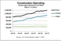Construction Spending Falls 1% in January