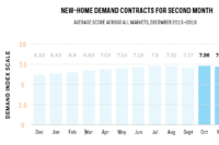 Average Demand for New Homes Contracts for Second Month