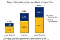 How Much do Government Regulations Add to Home Prices?