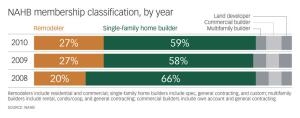 A Shift in FocusIn 2008, two-thirds of all members of the National Association of Home Builders (NAHB) identified themselves as single-family home builders while just one-fi fth called themselves remodelers. By 2010, the share of NAHB members who said they were builders had dropped seven percentage points and the share of remodelers grew by the same number. Anecdotal evidence from builders and construction supply dealers suggests much of the shift consists of builders who have become hybrids, focusing on remodeling while continuing new-construction work.