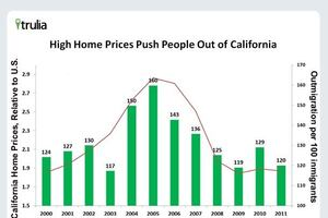 Jed Kolko's Blog: Why Do People Leave California?