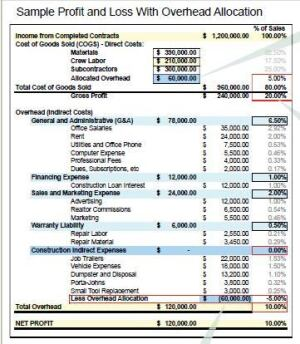 "This sample P&L represents a construction business with three employees in the field (including the owner) and annual gross sales of $1.2 million. In order to allocate the overhead expenses that vary according to job size — so-called ""Construction Indirect Expenses"" — the owner has moved those costs above the line to Cost of Goods Sold. To balance the statement, the same costs are posted to a negative, or contra, overhead account."