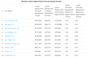 Here's TRULIA's top 10 markets for where price appreciation will be highest, based on current trends.
