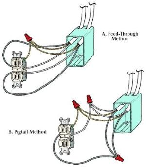 gfci wiring diagram feed through method q amp a to pigtail or not to pigtail  jlc online  q amp a to pigtail or not to pigtail  jlc online