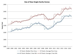 """Home size trends start to flatten as the """"mix"""" of high- and lower-priced product reaches the market."""