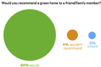 Survey Data: Going Green With No Regrets