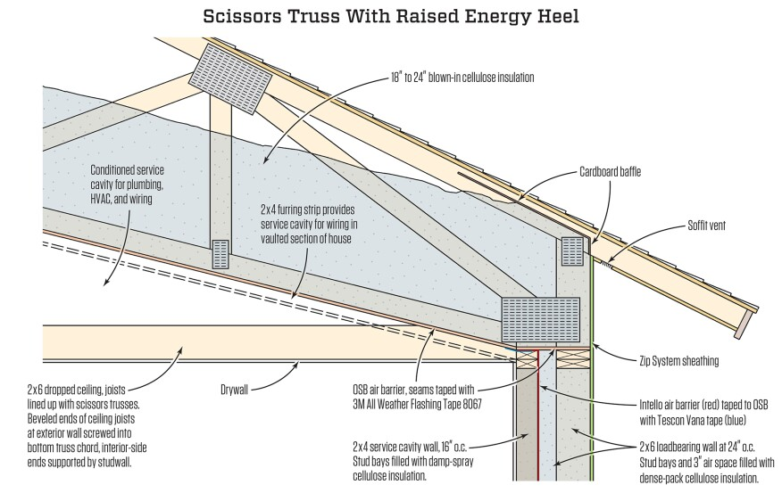 For a practical, high-performance solution, the author's company devised a raised-heel scissors truss that's detailed to work well with a double studwall configuration. They sheathed the underside of the truss with an OSB air barrier, sealed with 3M 8067 tape. By furring down from this air barrier and building dropped ceilings, they created protected chases for wiring and ductwork.