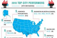 2010 Best-Performing Cities