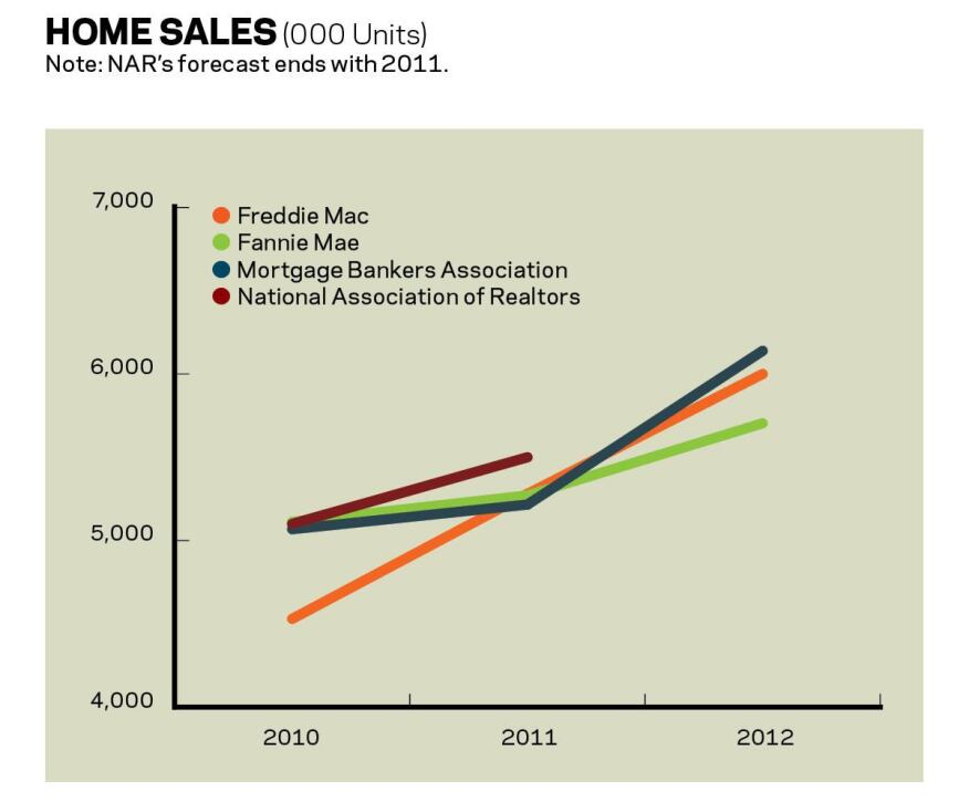 A Reprieve This Year? Forecasters expect forward movement in home sales in 2011, with buyer demand getting considerably stronger in 2012. Any positive growth in demand will hinge on rising consumer confidence, which showed a big boost in the latter stages of 2010.