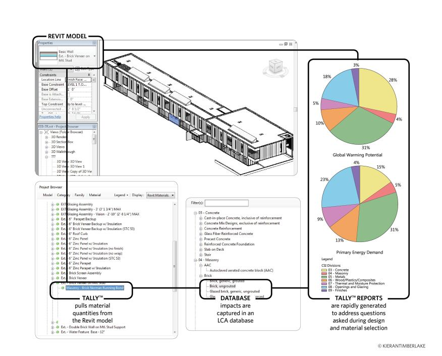 Tally's integrated materials database allows users to generate environmental-impact information for BIM elements.