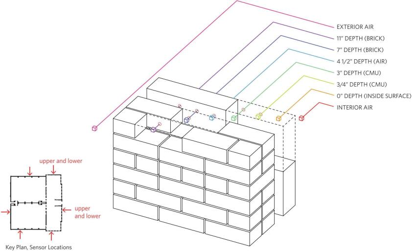 Key plan showing sensor locations (left); sensor depths within masonry wall at each test location (right).