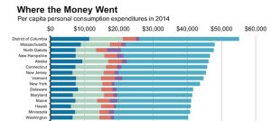 Consumer expenditures, by category, and by state for 2014, via the Wall Street Journal and the Commerce Department.