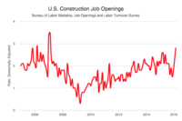 Construction Job Openings Rise to 107-Month High