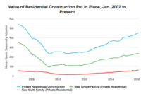 Private Residential Construction Spending Edges Higher