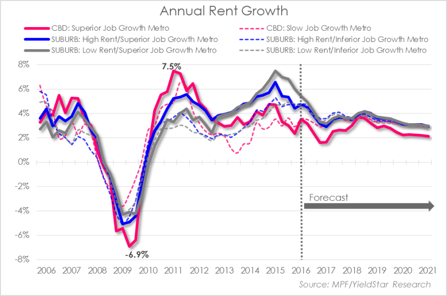 The annual rates of rent growth in each category over the past ten years.