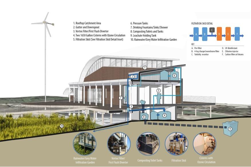 Water management systems, Brock Environmental Center