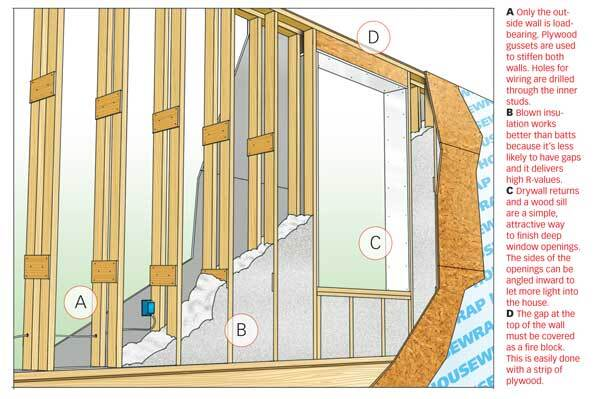 Double 2x4 Walls ProSales Online Insulation Panels Building Envelope Walls Framing