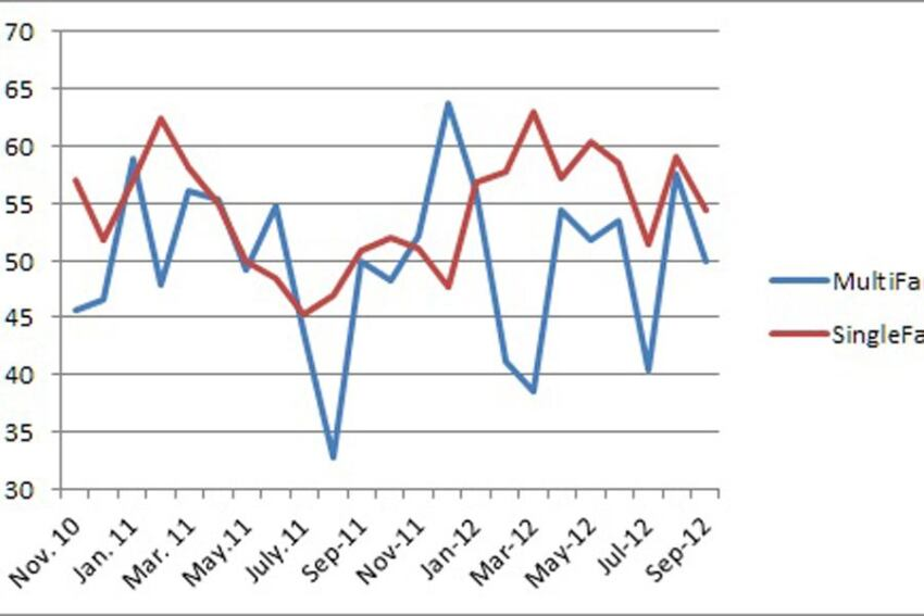 Billings for Residential Interior Designs Shows Steady Growth