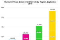 Regional Employment: South Tops Sept. Job Growth