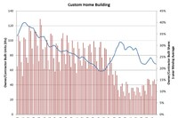 Custom Home Building Starts See a Slight Increase from 4Q2014 to 4Q2015