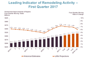 LIRA Indicates Slower Growth in Remodeling and Repair Spending