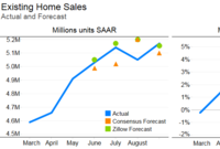 Existing Home Sales: 'Back to Basics'