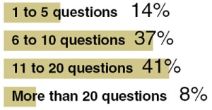 How many questions are on your written survey?