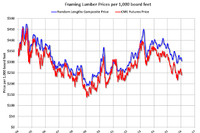 Framing Lumber Prices are Down