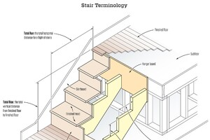 Stair Stringers: Calculation and Layout