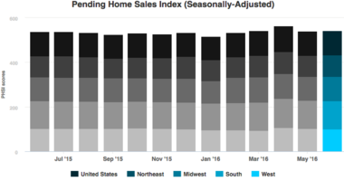 Pending Home Sales Hold Steady in June