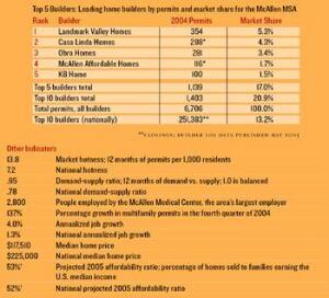Hotness Ranking: 20 (of 75 markets)