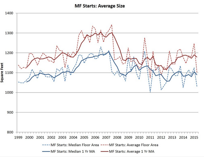 New Multifamily Unit Size Dips