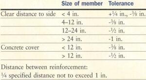 Tolerances on reinforcement position