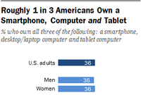 Left to Our Own Devices: One In Three Have All Three