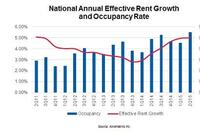 Apartment Owners Enjoy 5% Effective Rent Growth in 2Q