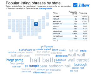 Zillow's interactive listings terms tool