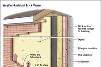 Brick Veneer That Works