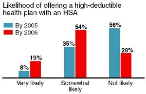 Employer interest in HSAs