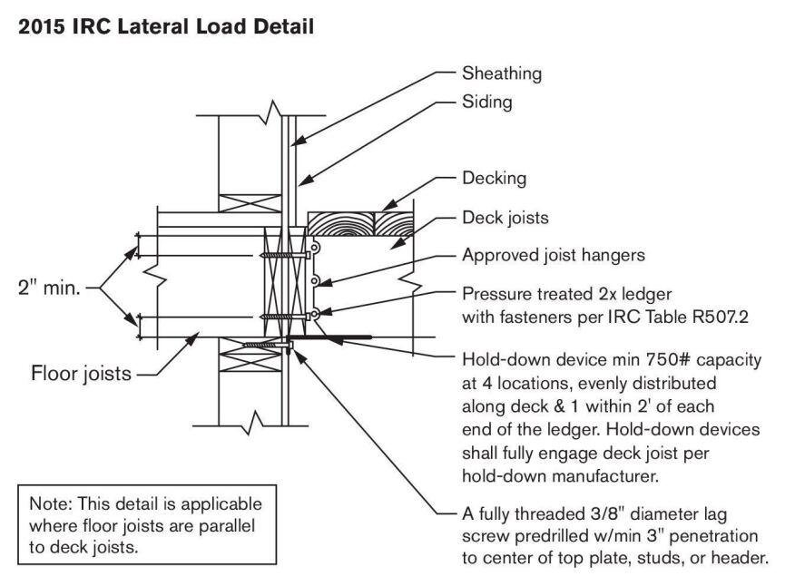 "The new ""permitted"" lateral-load connection detail in the 2015 IRC won't require invasive interior remodeling to install, just hardware that connects the bottom of a joist back to the wall plates, foundation, studs, or window or door headers. Currently there is no widely distributed hardware for this detail, but expect to see some prior to publication of the code in early 2015. Four evenly-spaced connections are required, each of which must resist 750 pounds."