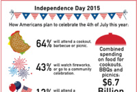 Big BBQ Bucks: America Will Spend $6.6 billion Celebrating July 4