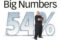 2012 ProSales 100: Big Numbers