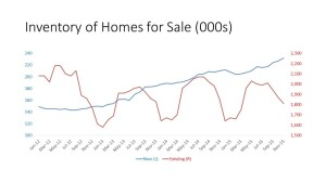Existing homes for sale scarcity is suppressing transactions of both resales and new homes.